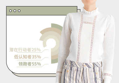 Trending Item Ranking in the First Quarter -- The Comprehensive Analysis of Women's Knitwear